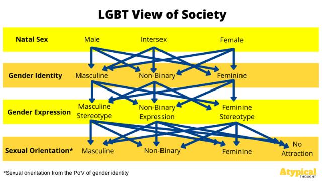LGBT View of Society